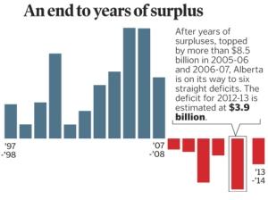 Budget 2013 Bar Chart